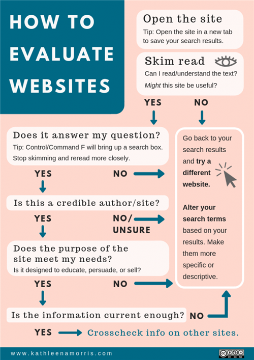 How to Evaluate Webites