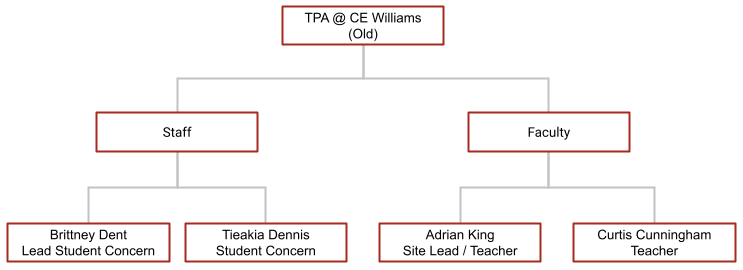 Hierarchy of TPA C.E. Williams Middle School Site