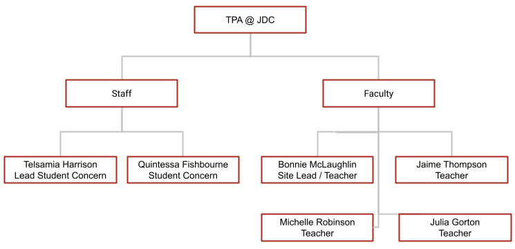 Hierarchy of TPA Juvenile Detention Center (JDC) Site