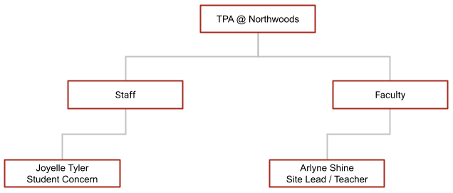 Hierarchy of TPA Northwoods Middle School Site
